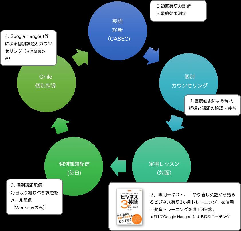トレーニングの進め方 イメージ図